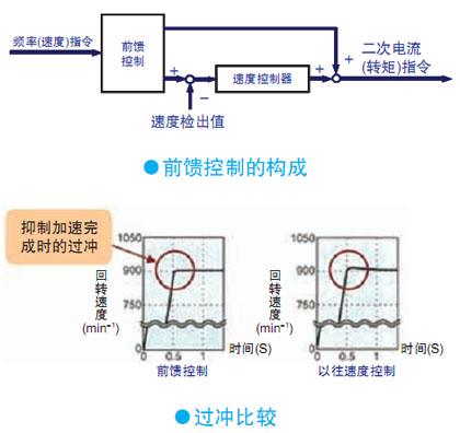 三菱变频器|三菱plc|三菱伺服电机|深圳三菱变频器|器